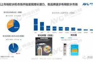 从工程走向零售软水机市场有望快速增长